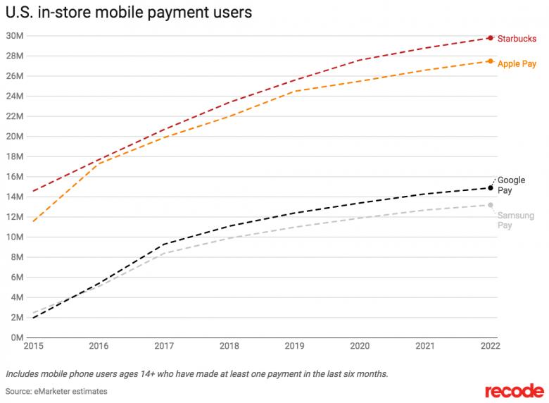 app de pago de Starbucks es más popular en Estados Unidos que las de Apple y Google