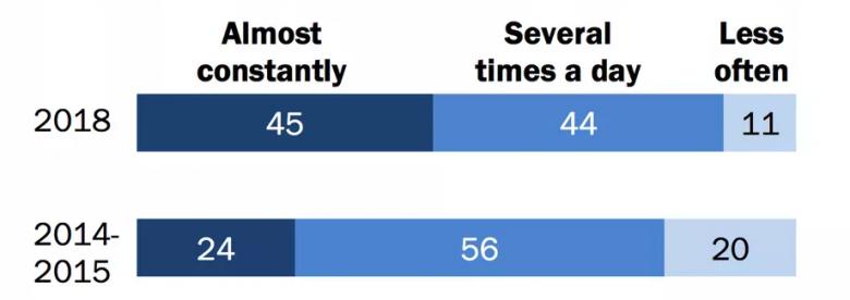 Adolescentes online: En EE.UU. el 45% dice estar conectado