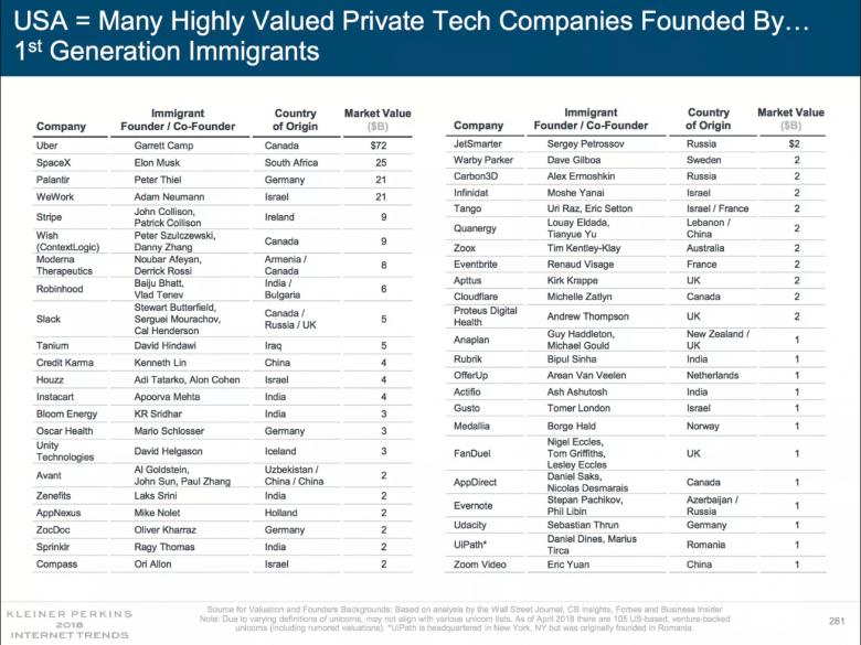 Compañias tech más importantes de EEUU: 56% de sus fundadores son inmigrantes o hijos de inmigrantes