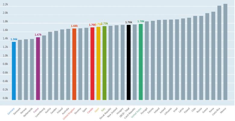 cantidad de horas de trabajo en los paises OCDE